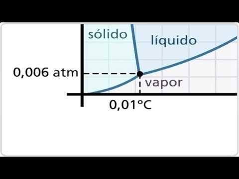 diagrama de fases da agua