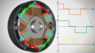 Принцип работы бесщеточного двигателя постоянного тока