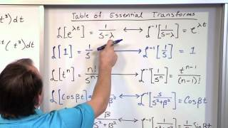 Laplace Transform Practice