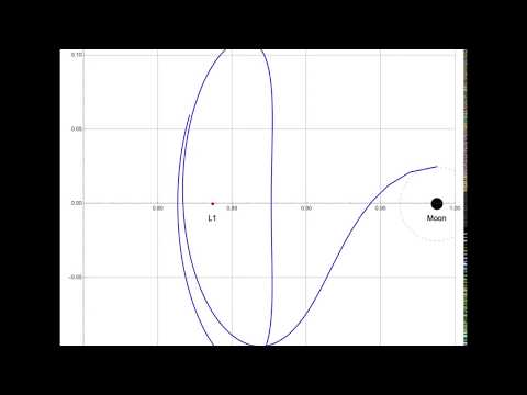 Example of stable manifold trajectory of Earth Moon L1 Lagrange point