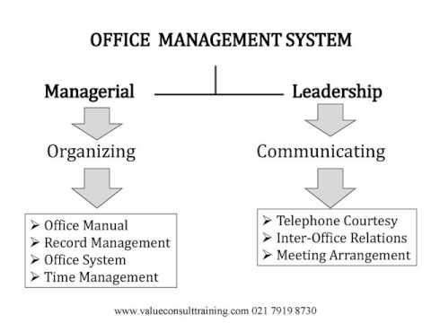 Modern Office Administration For Executive Secretary and Executive Administration