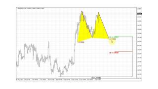 Professional Forex Trading analysis by Sive Morten with Forex Peace...