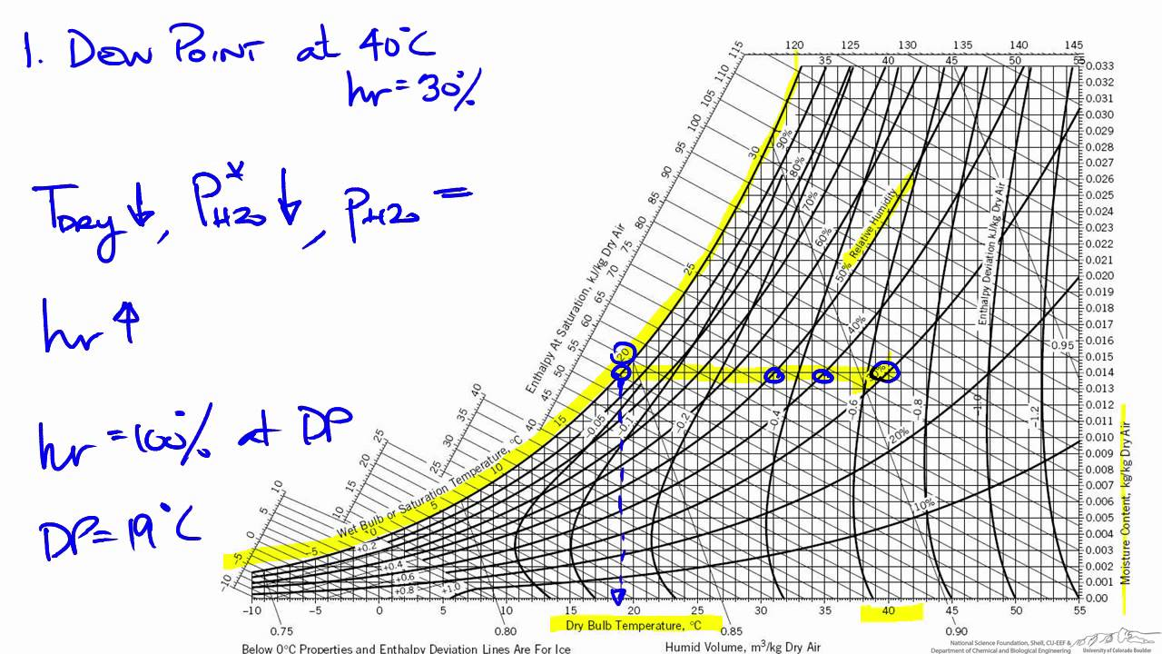 hight resolution of calculate physical properties using humidity charts