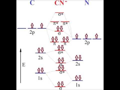 Heteronuclear diatomics of the second row