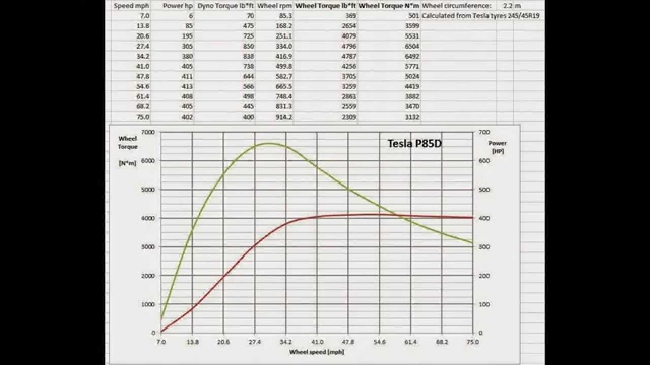 Tesla Model S P85d Estimated Torque And At The Wheels