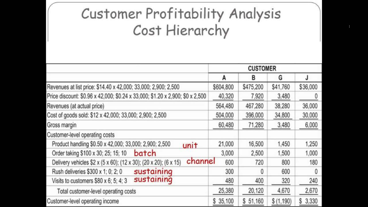 customer profitability analysis By using customer profitability analysis (cpa), firms can determine the profit contribution of customer segments and/or individual customers this article presents an approach for the implementation of cpa.