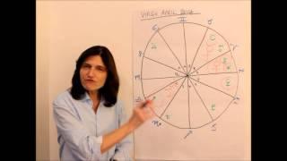 VIRGO April 2014 Astrology Forecast