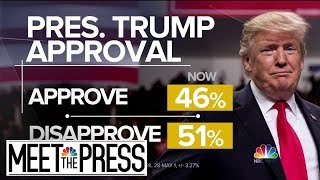 NBC News / WSJ Poll: Public Remains Divided Over Mueller Probe | Meet The Press | NBC News