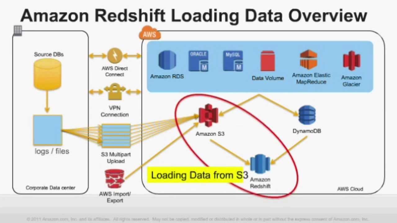 AWS Webcast - Data Integration into Amazon Redshift - YouTube