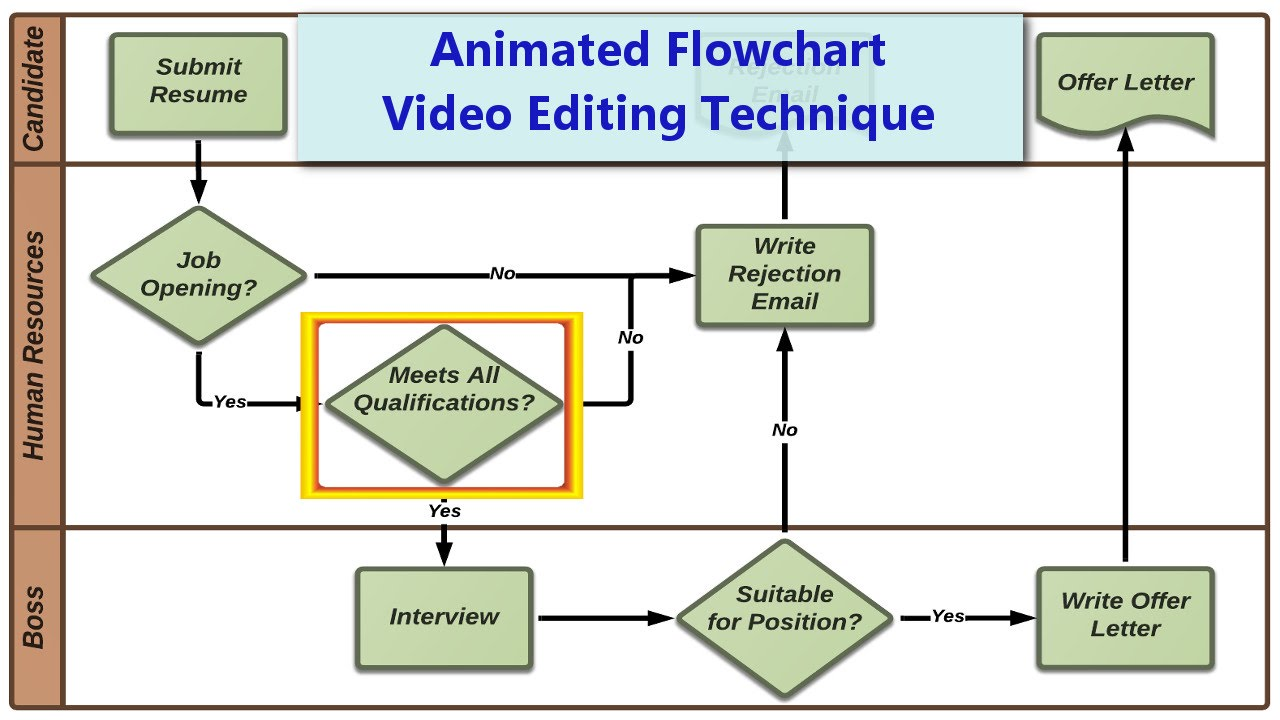 Animated Flowchart  Using Animation In Camtasia 8
