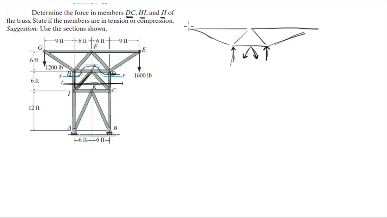 Determine the force in members DC, HI, and JI of the truss