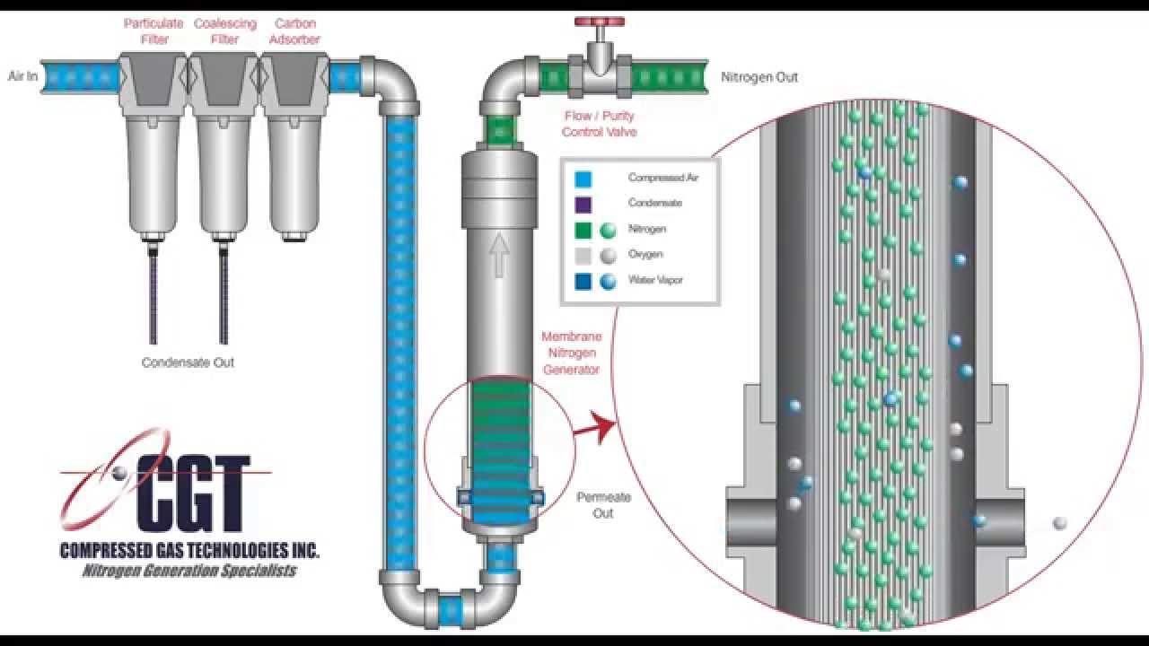 how membrane nitrogen generators work youtube. Black Bedroom Furniture Sets. Home Design Ideas