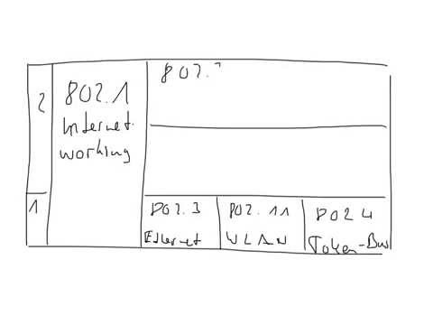 IEEE 802 - Der Standard
