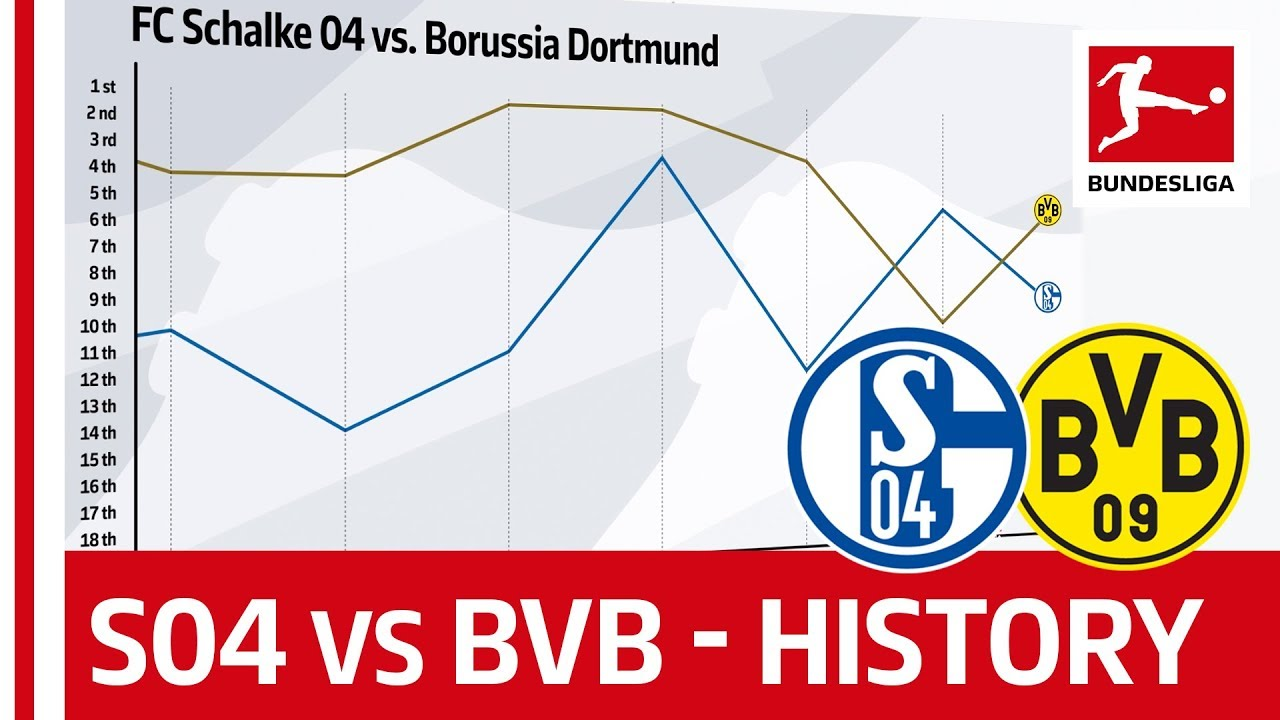 FC Schalke 04 vs  Borussia Dortmund Table Battle Since 1963 - Powered by  FDOR