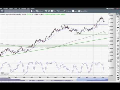 S&P 500: Chance auf Bodenbildung - Chart Flash 12.02.2018