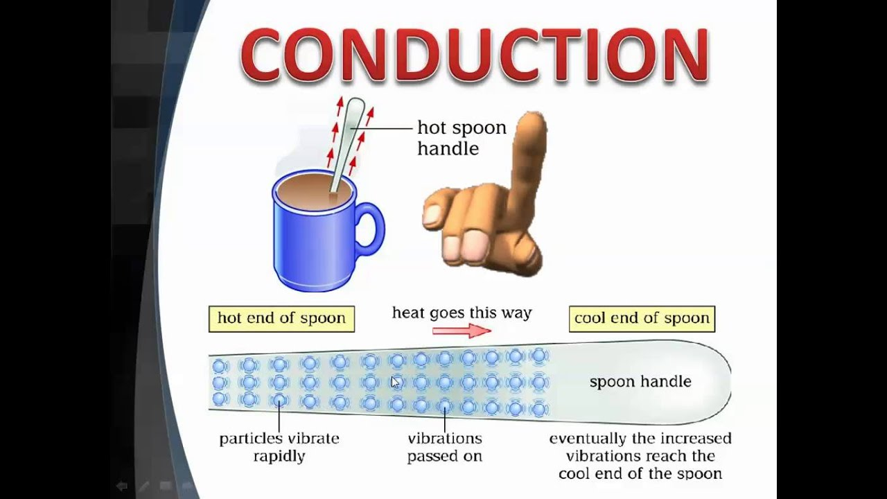 what is coduction For example a mold is best heated by an inserted heater (conduction), while glass can be bent using infrared heaters oftentimes a combination of incident heat.