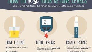 Diabetes mellitus. Living With Type 1 Diabetes.Testing For Ketones & Type 1 Diabetes.Health care