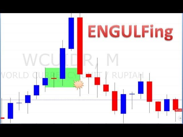 Berkenalan Dengan Price Action Trading - Artikel Forex