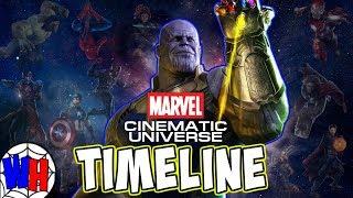 Marvel Cinematic Universe Timeline in Chronological Order 2018 | Webhead