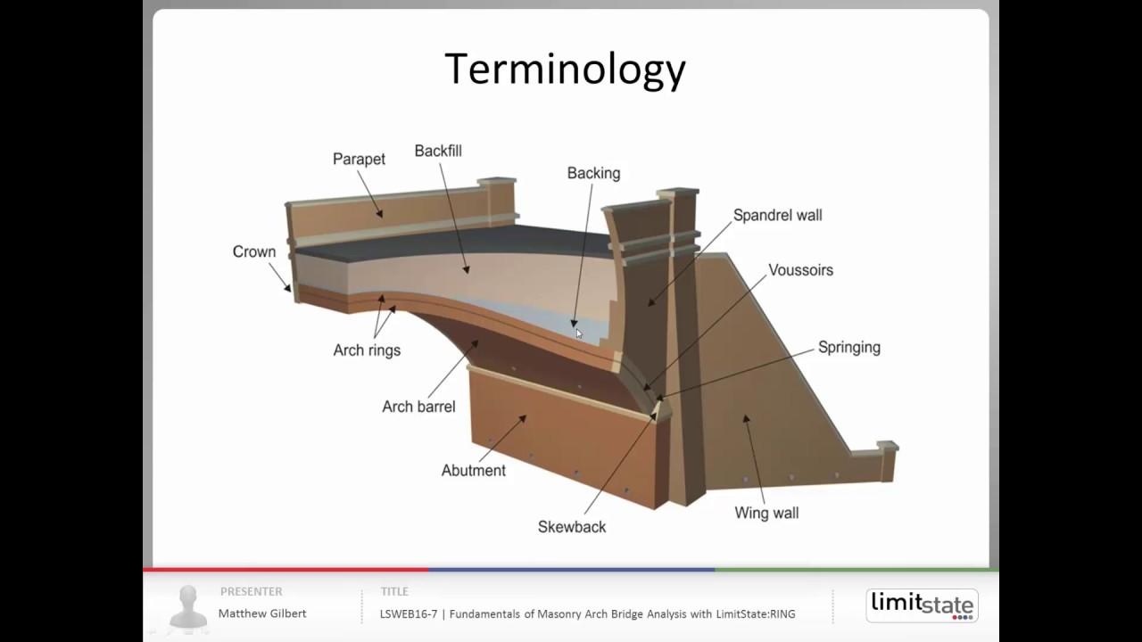 Lsweb16 7 The Fundamentals Of Masonry Arch Bridge