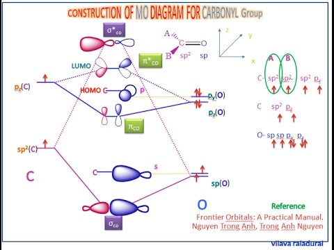 Molecular Orbital Energy Diagram For Co Hydraulic Solenoid Valve Wiring Carbonyl Group - Youtube