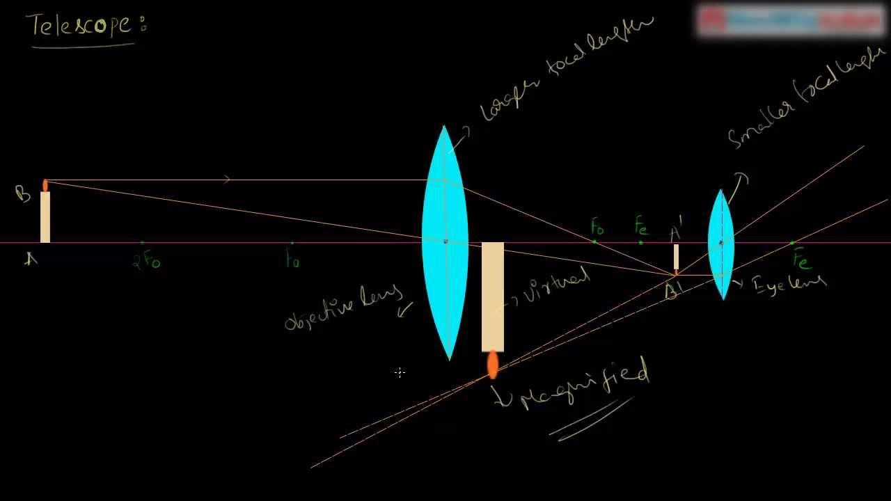 Icse class 8 physics light telescope working & ray diagram
