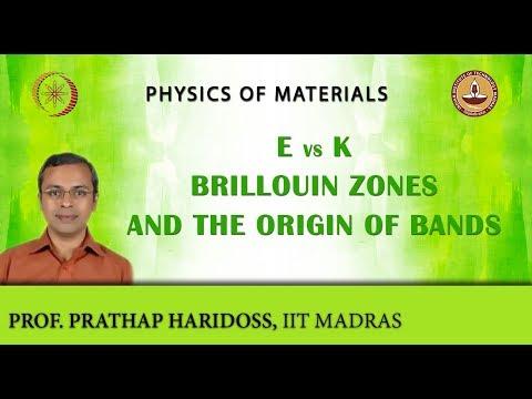 E Vs k, Brillouin Zones and the Origin of Bands