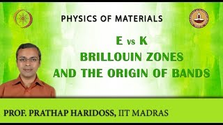 E Vs k, Brillouin Zones and the Origin of Bands