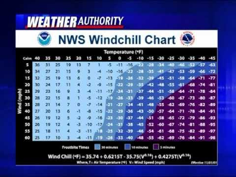 Weather Or Not It S True Wind Chill Factor Youtube