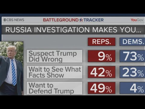 Trump backers stand by president in face of Russia criticism — CBS poll