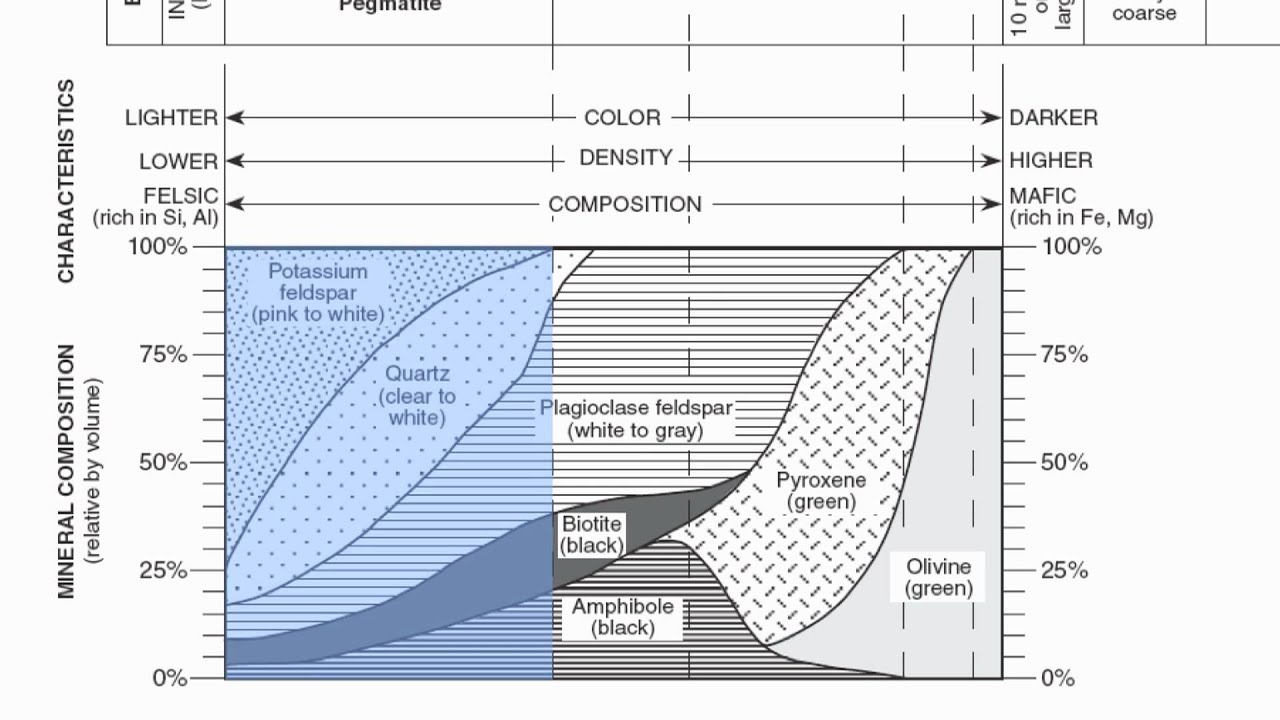 Reference table page igneous rock chart hommocks earth science department also rh youtube