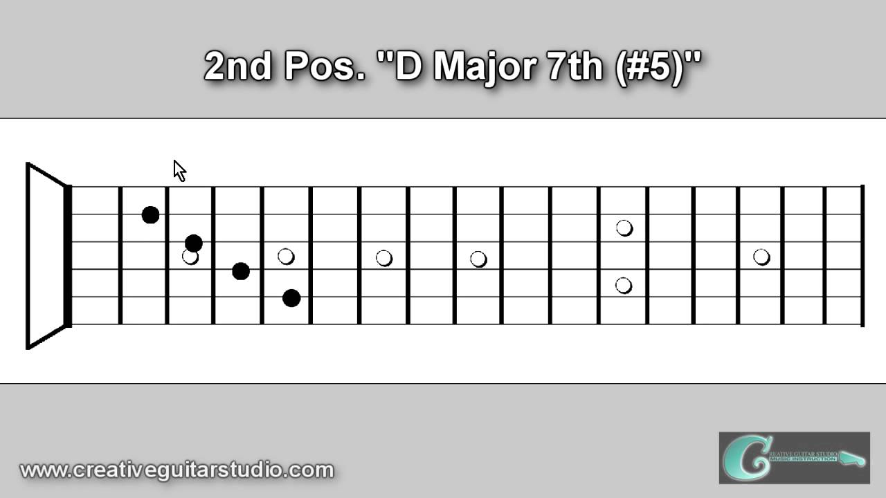 Guitar theory string set cross over chord shapes youtube guitar theory string set cross over chord shapes hexwebz Images