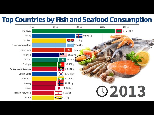 Top Countries by Fish and Seafood Consumption per Capita | 1961/2017