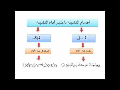 Penerangan tentang ilmu Balaghah : Tashbih