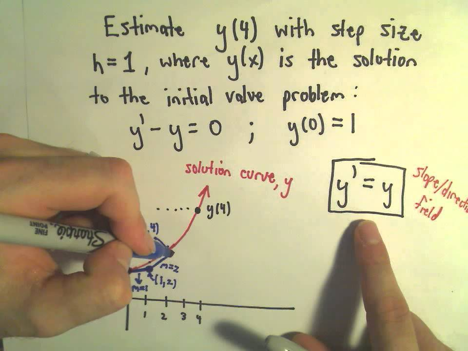 Euler's Method for Differential Equations - The Basic Idea