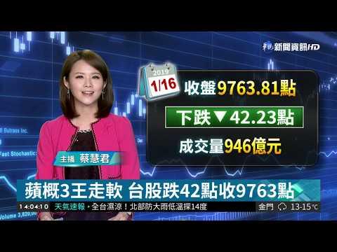 蘋概3王走軟 台股跌42點收9763點| 華視新聞 20190116