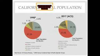 Census 2020 & Redistricting 101