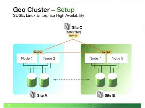 : SUSE Linux Enterprise High Availability Roadmap: Secure your Data and Service from Local to Geo