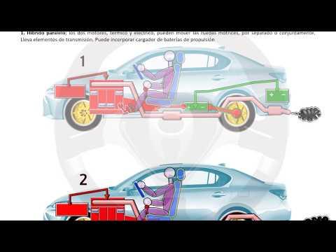 INTRODUCCIÓN A LA TECNOLOGÍA DEL AUTOMÓVIL - Módulo 14 (15/16)