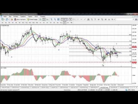 Краткосрочный волновой анализ валютных пар и золота на Форекс от 26.12.2014