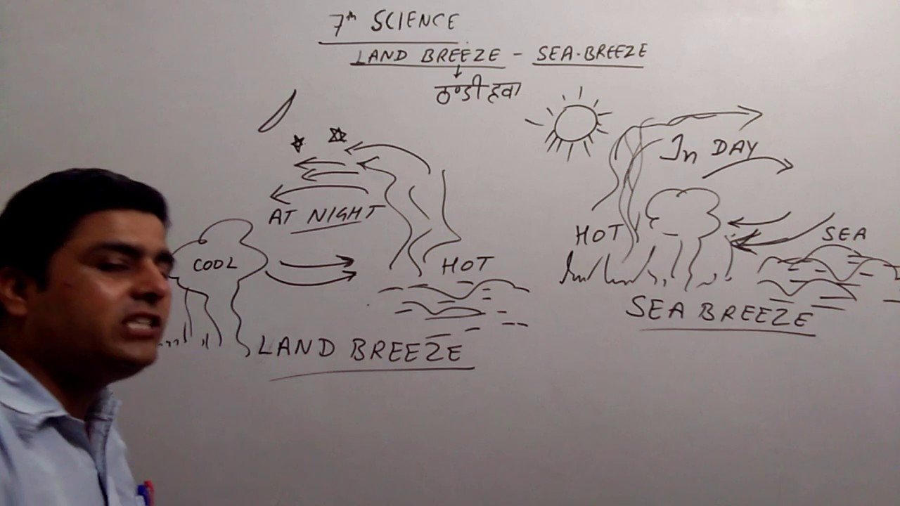 7th Science Land Breeze And Sea Breeze in Hindi BEST EXPLANATION