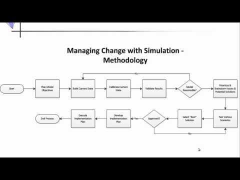 Change Management Simulation Methodology