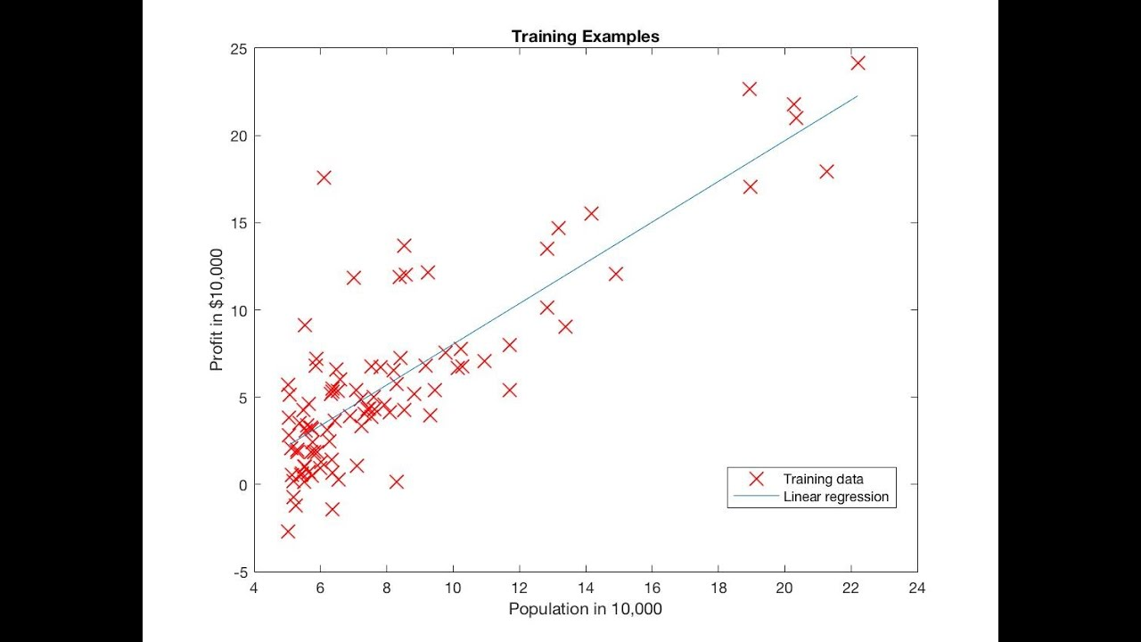 Implementing Linear Regression using matlab