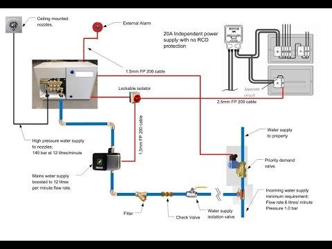 Domestic Sprinkler System Flow Rate Design - YouTube