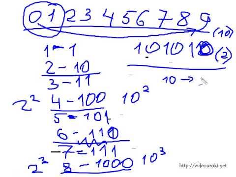 Перевод чисел из двоичной в десятичную и наоборот