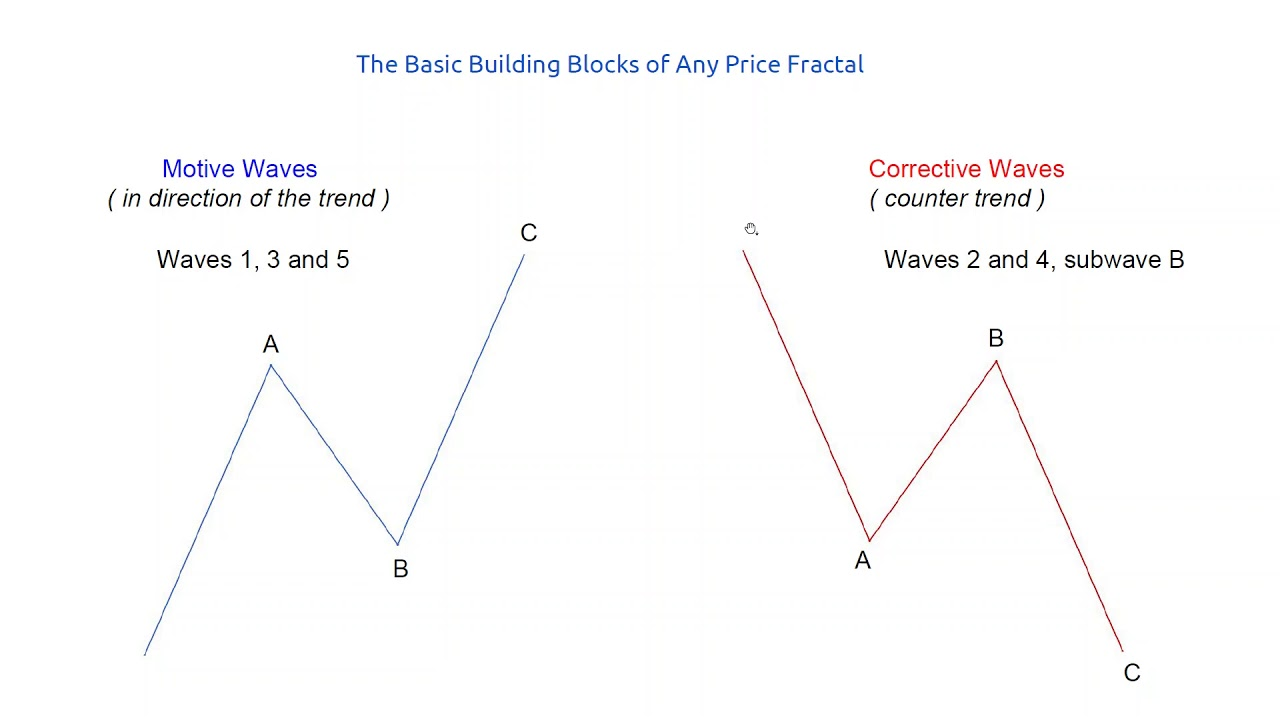Introduction to Harmonic Elliott Wave Theory