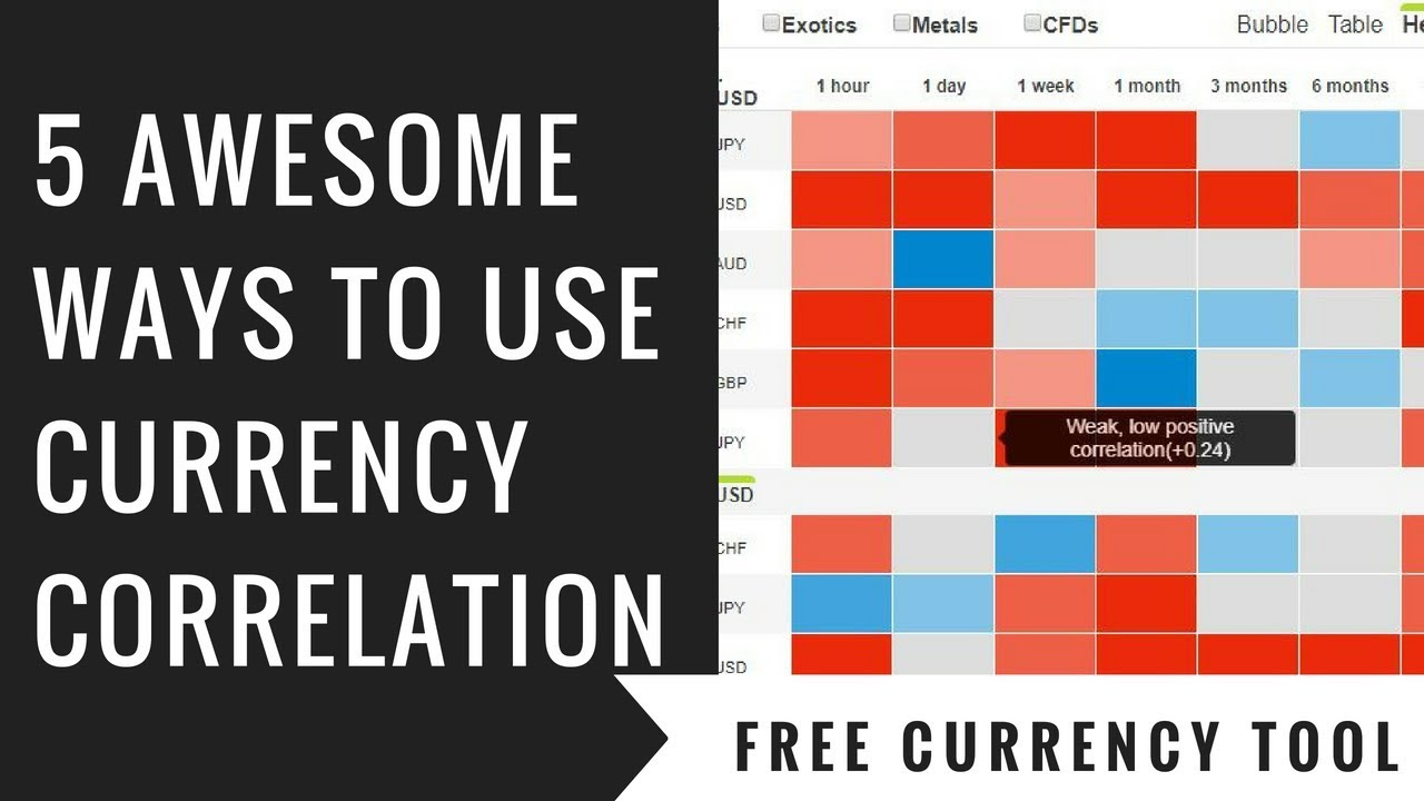 Currency Correlation Using
