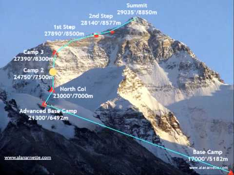 Everest North Col Animated Route Map  YouTube
