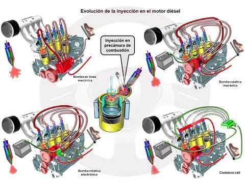 ASÍ FUNCIONA EL AUTOMÓVIL (I) - 1.13 Alimentación y encendido del motor diésel (13/13)