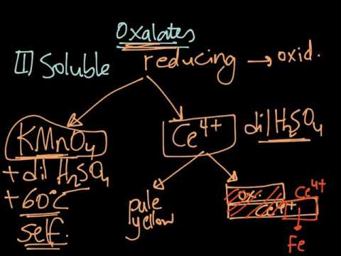 Determination Of Oxalates